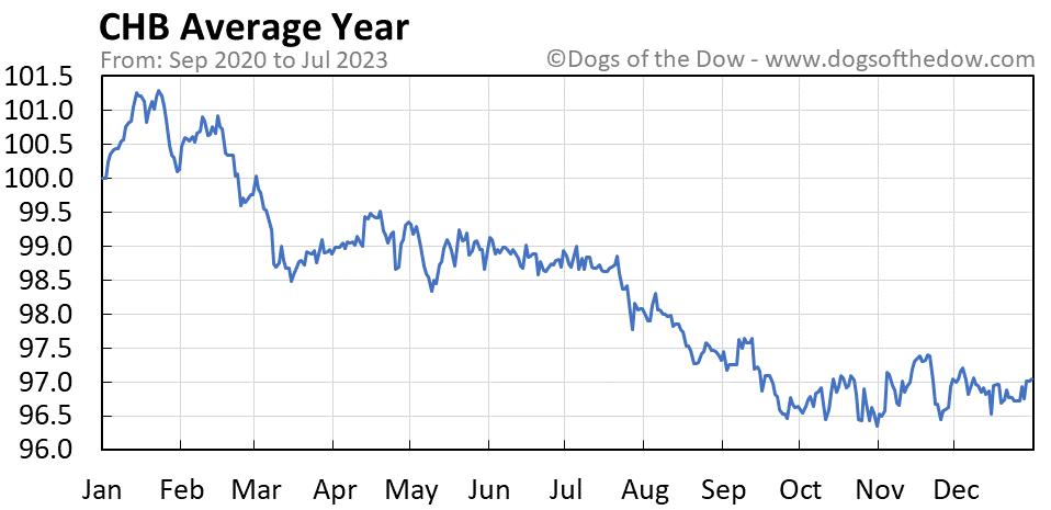 CHB average year chart