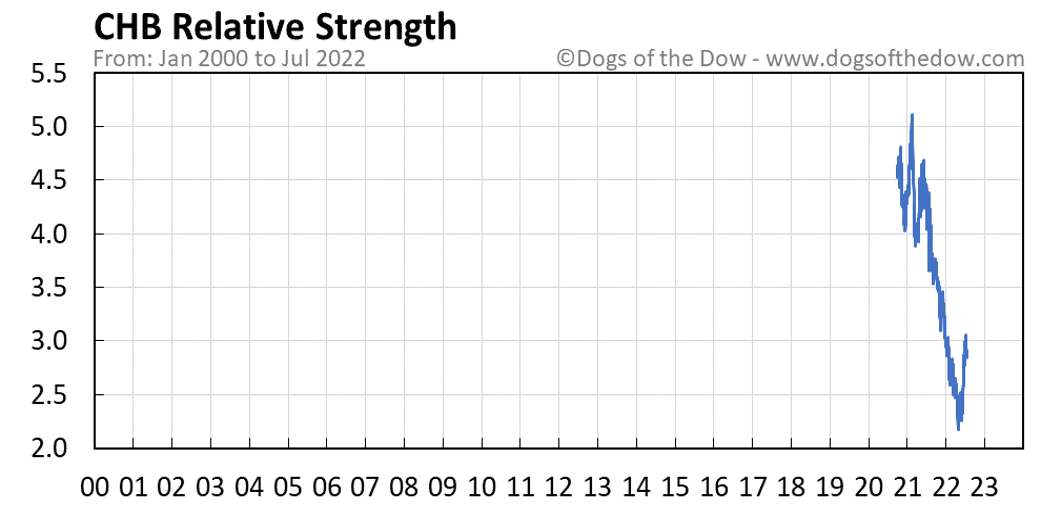 CHB relative strength chart