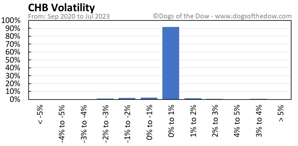 CHB volatility chart