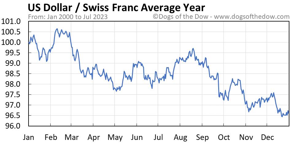 US Dollar vs Swiss Franc average year chart