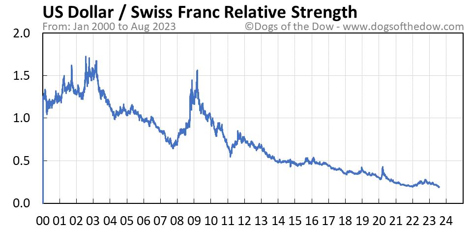US Dollar vs Swiss Franc relative strength chart