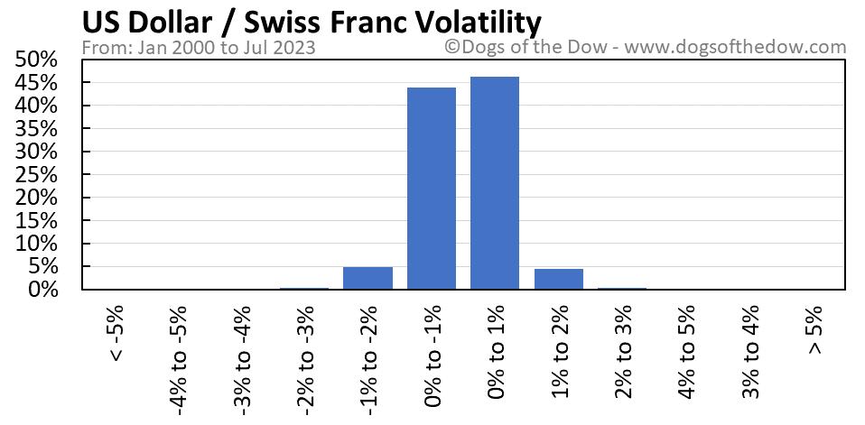 US Dollar vs Swiss Franc volatility chart