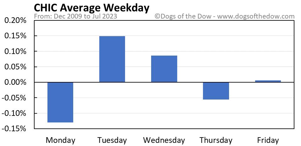 CHIC average weekday chart