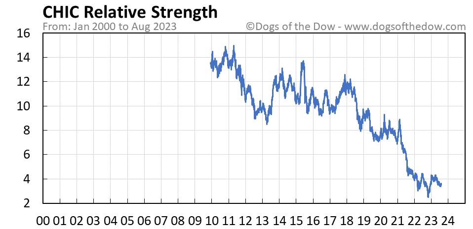 CHIC relative strength chart