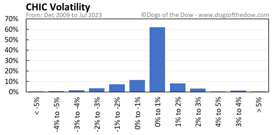 CHIC volatility chart