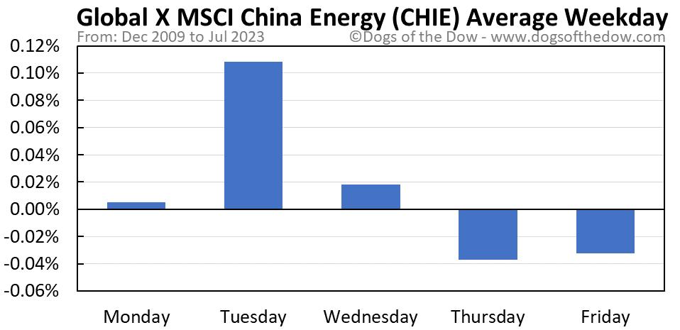 CHIE average weekday chart