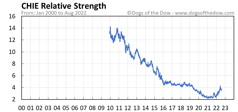 CHIE relative strength chart