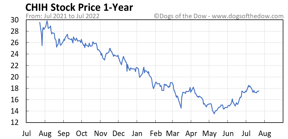 CHIH 1-year stock price chart