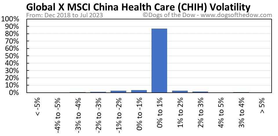 CHIH volatility chart