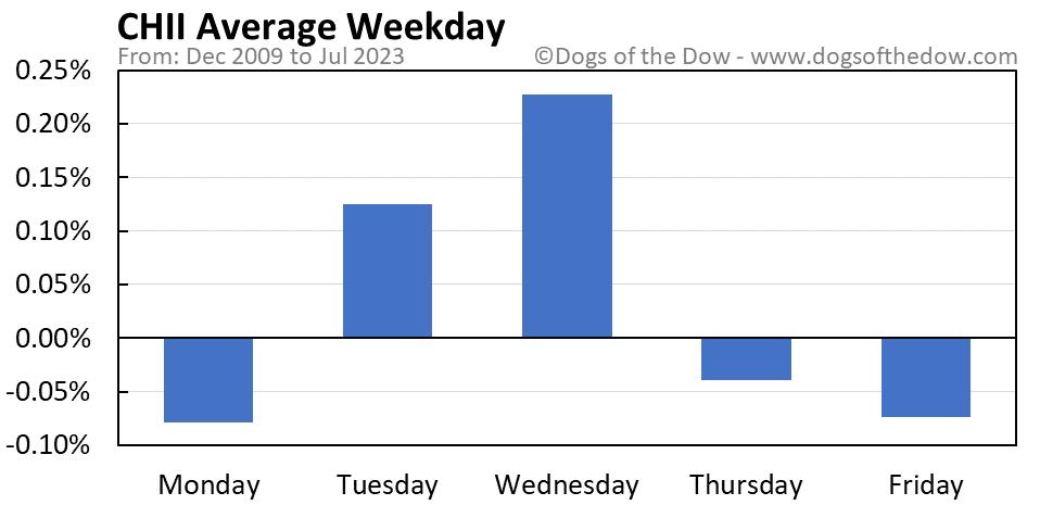 CHII average weekday chart