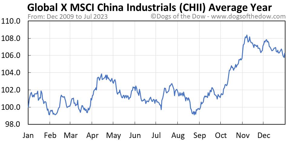 CHII average year chart