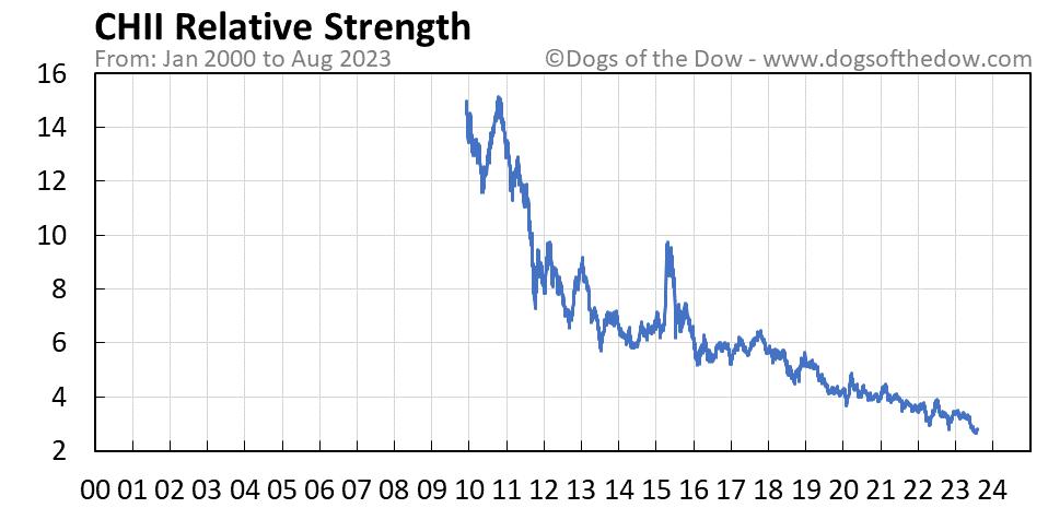 CHII relative strength chart