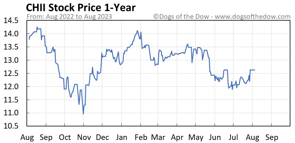 CHII 1-year stock price chart