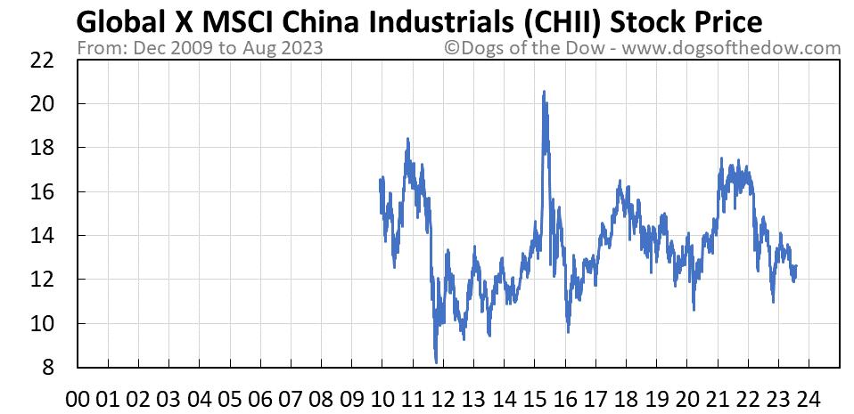CHII stock price chart