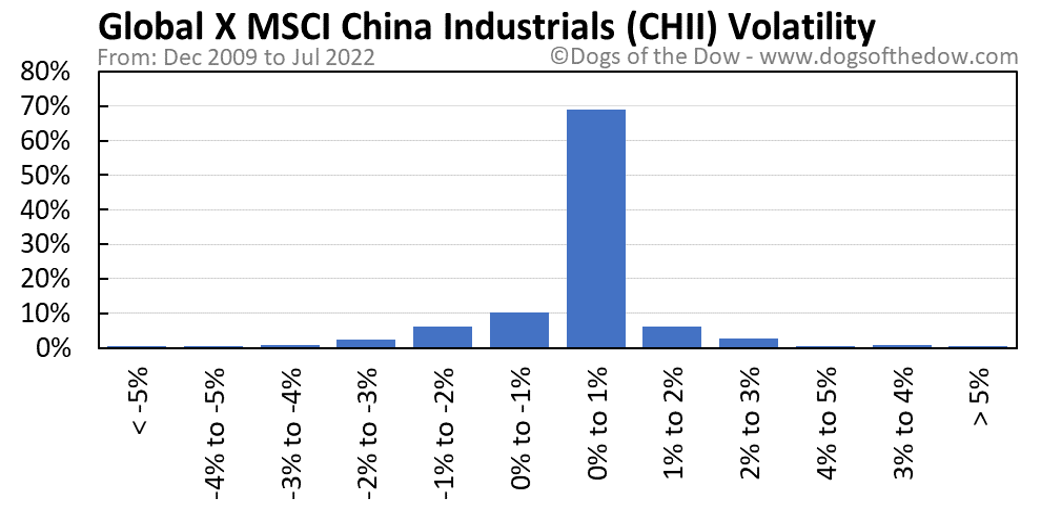 CHII volatility chart