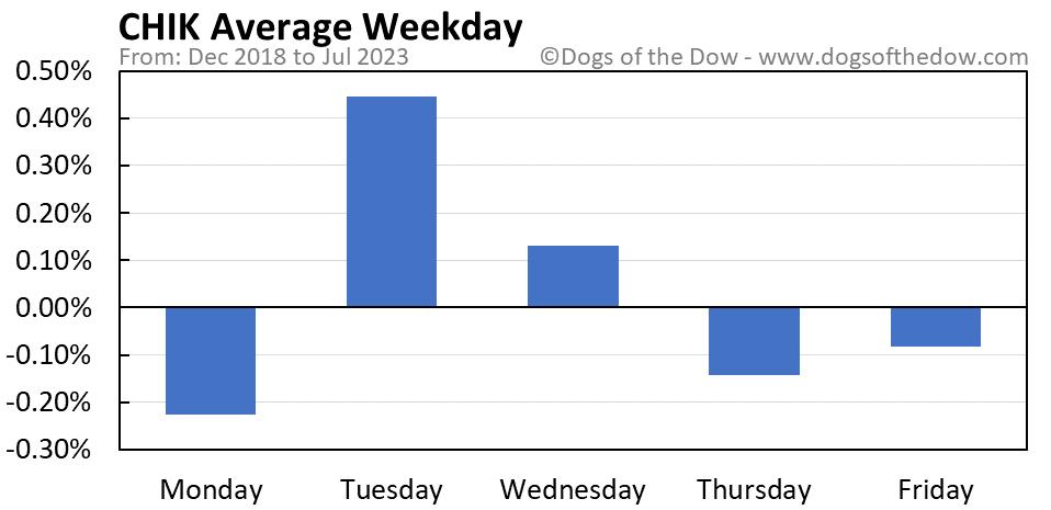 CHIK average weekday chart