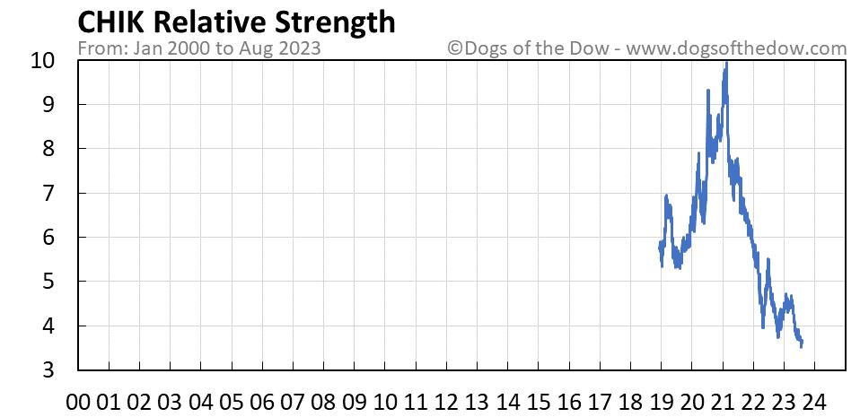 CHIK relative strength chart