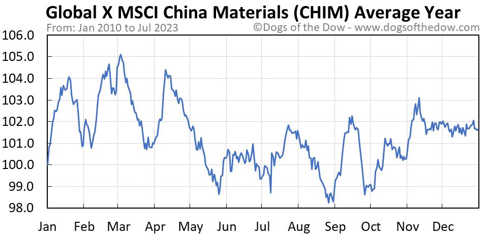 CHIM average year chart