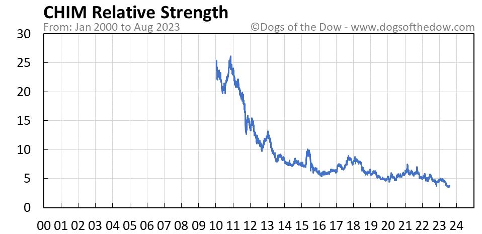 CHIM relative strength chart