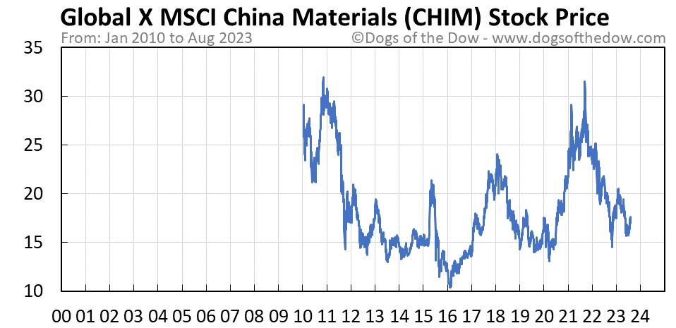 CHIM stock price chart