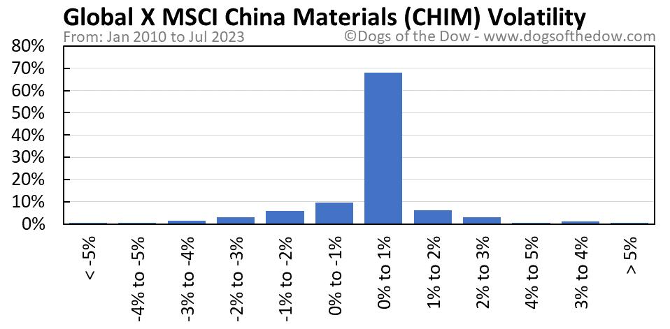 CHIM volatility chart