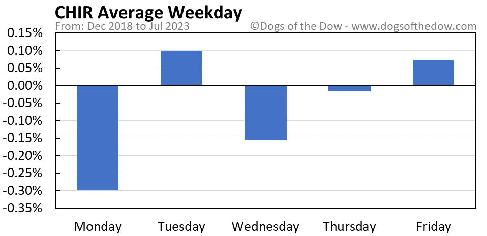 CHIR average weekday chart