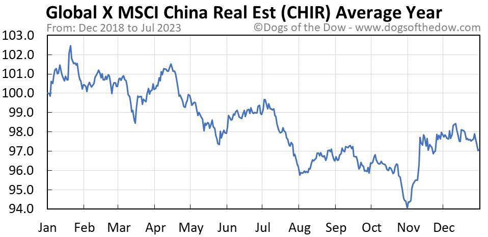 CHIR average year chart