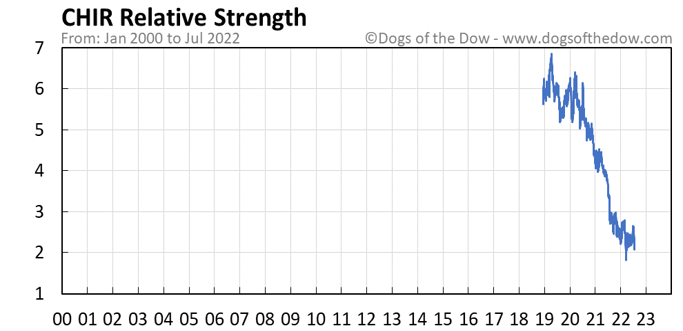 CHIR relative strength chart