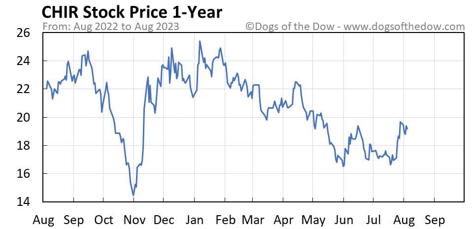 CHIR 1-year stock price chart