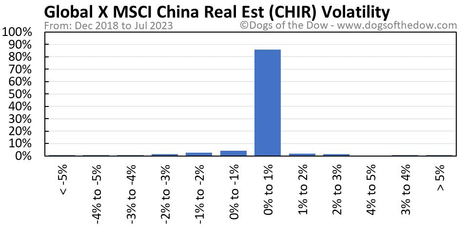 CHIR volatility chart
