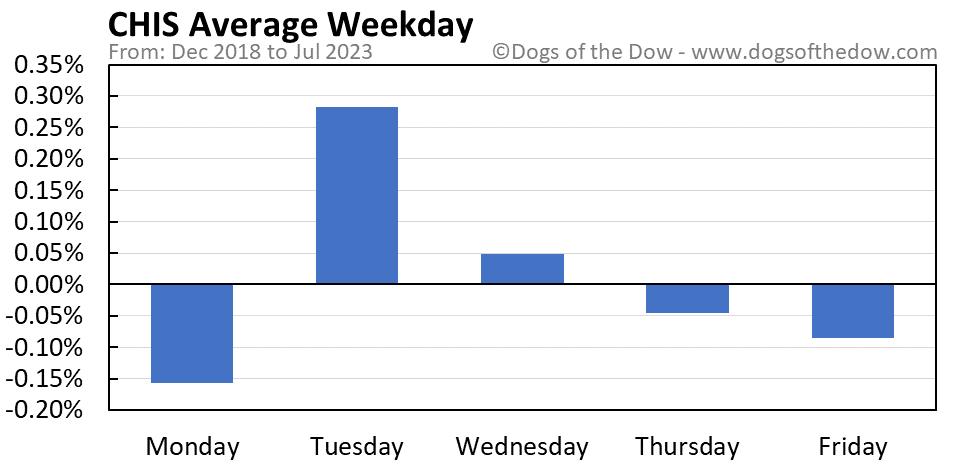 CHIS average weekday chart