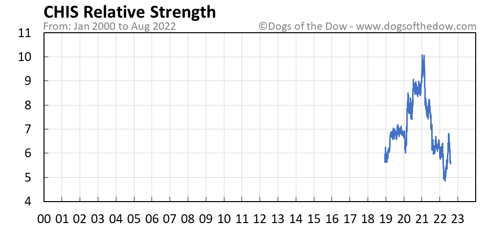 CHIS relative strength chart