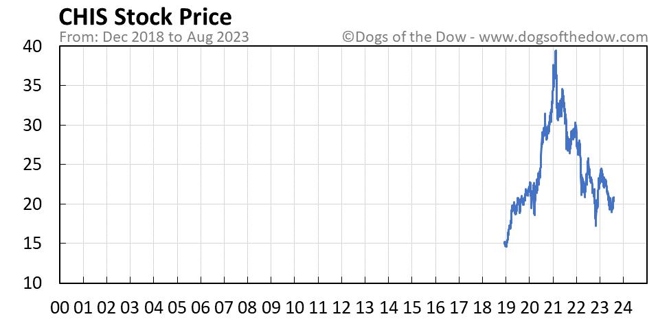 CHIS stock price chart