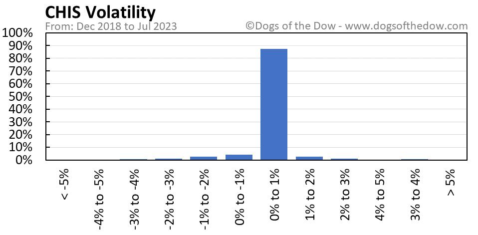 CHIS volatility chart