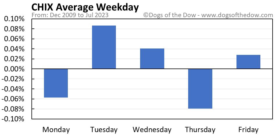 CHIX average weekday chart