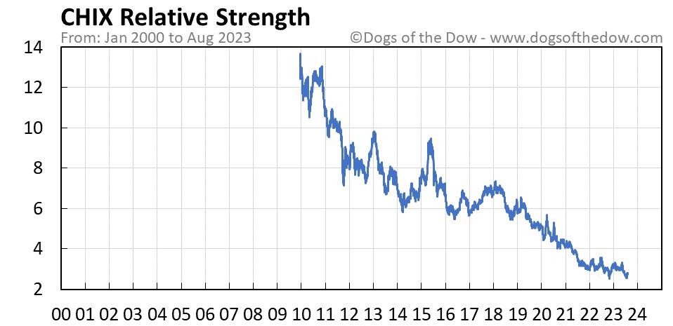 CHIX relative strength chart