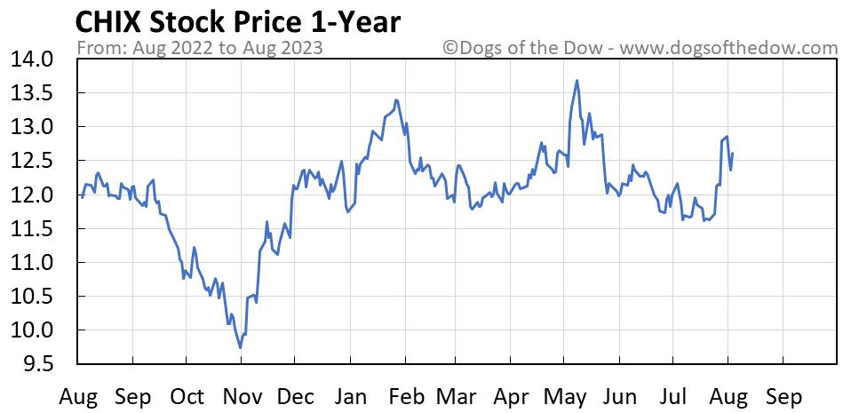 CHIX 1-year stock price chart