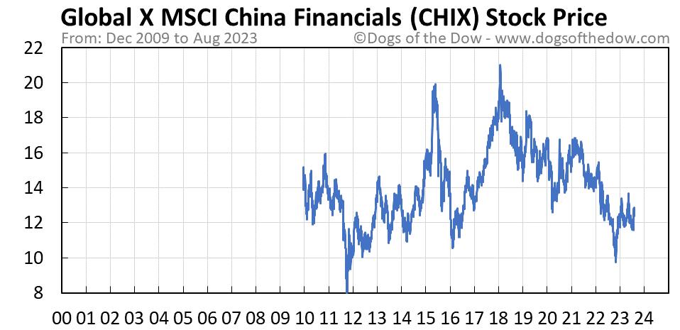CHIX stock price chart