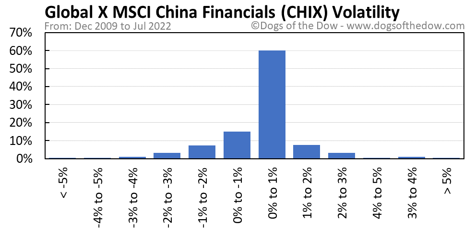 CHIX volatility chart