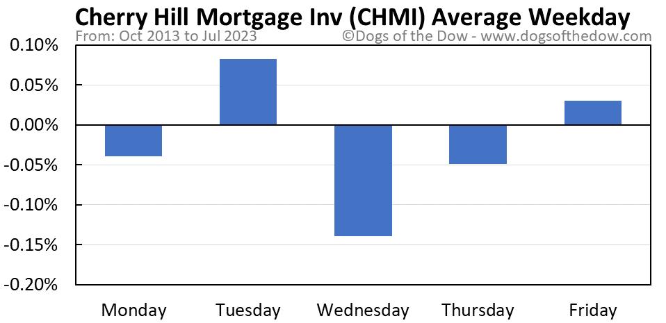 CHMI average weekday chart