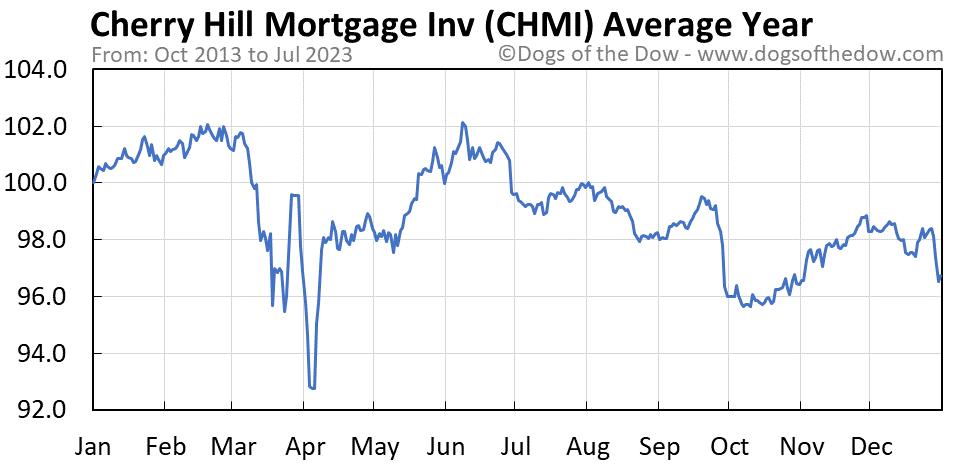 CHMI average year chart