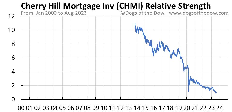 CHMI relative strength chart