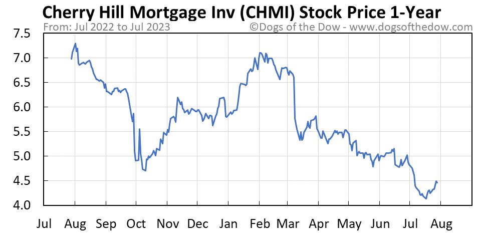 CHMI 1-year stock price chart