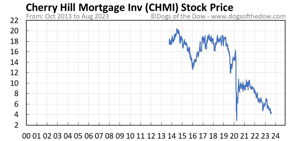 CHMI stock price chart