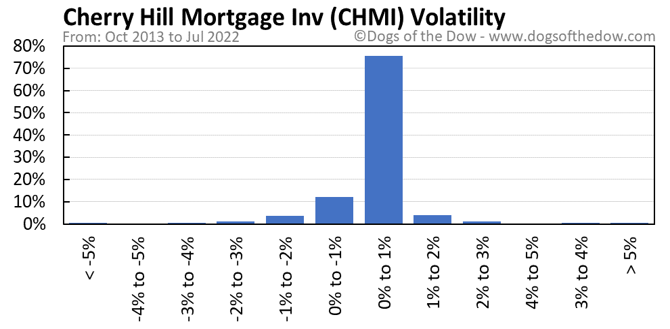 CHMI volatility chart