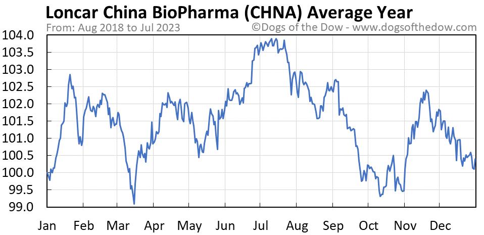 CHNA average year chart