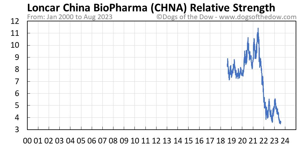CHNA relative strength chart