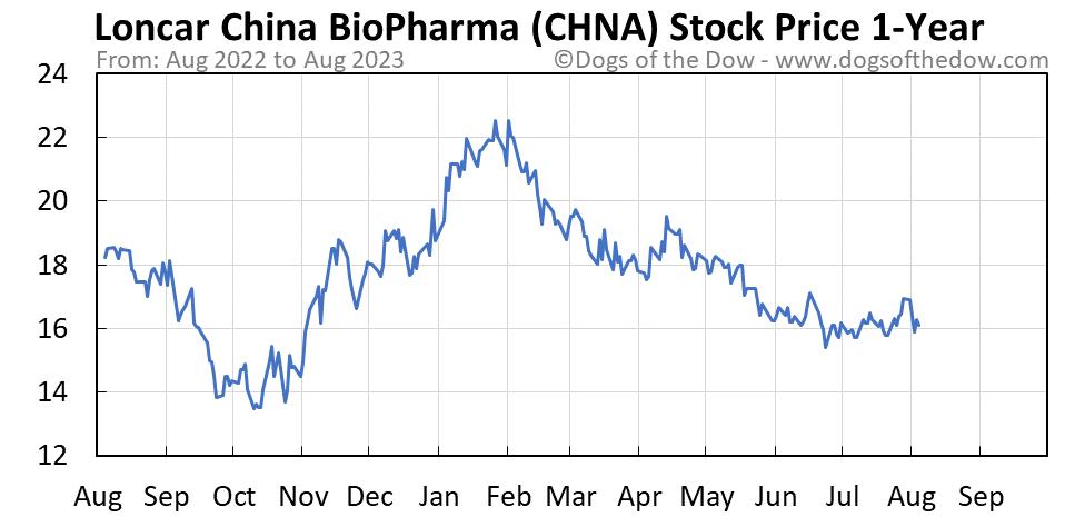 CHNA 1-year stock price chart