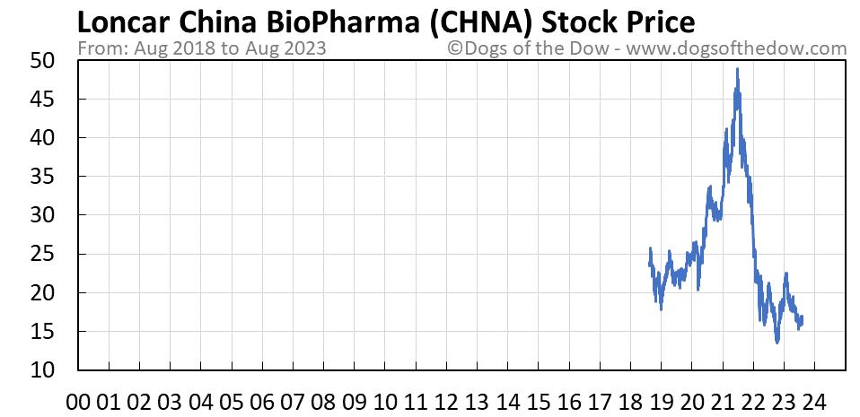 CHNA stock price chart