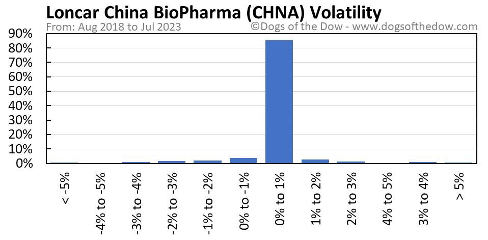 CHNA volatility chart